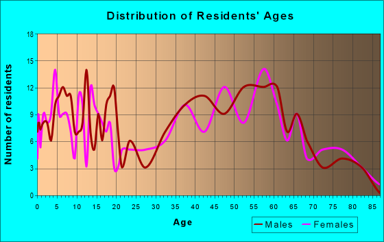 Age and Sex of Residents in zip code 16319
