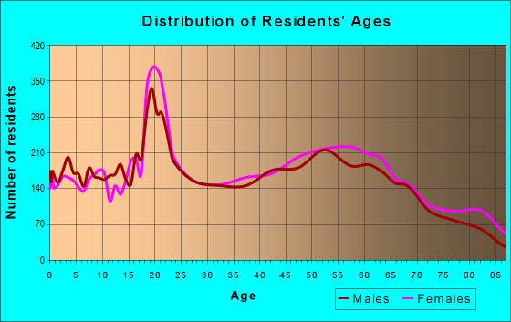 Age and Sex of Residents in zip code 16335