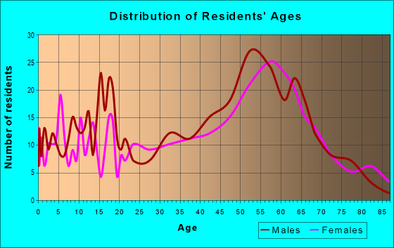 Age and Sex of Residents in zip code 16342