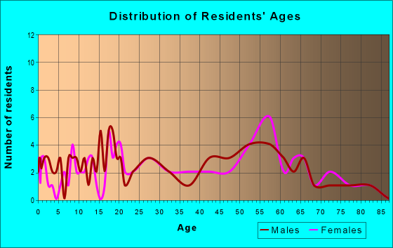 Age and Sex of Residents in zip code 16343