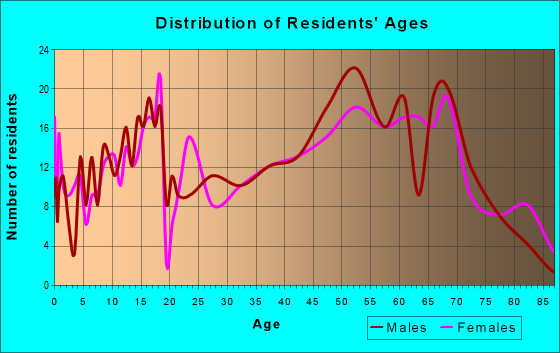 Age and Sex of Residents in zip code 16347