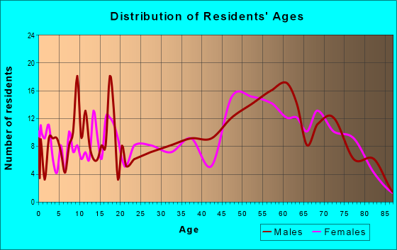 Age and Sex of Residents in zip code 16351