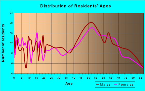 Age and Sex of Residents in zip code 16374