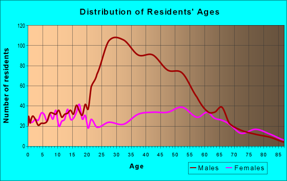 Age and Sex of Residents in zip code 16401