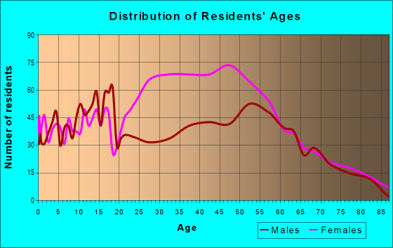 Age and Sex of Residents in zip code 16403