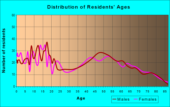 Age and Sex of Residents in zip code 16404