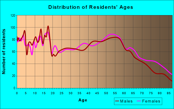 Age and Sex of Residents in zip code 16407