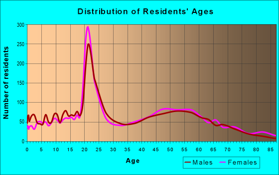 Age and Sex of Residents in zip code 16412