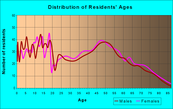Age and Sex of Residents in zip code 16423