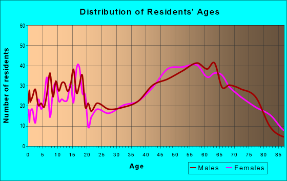Age and Sex of Residents in zip code 16424