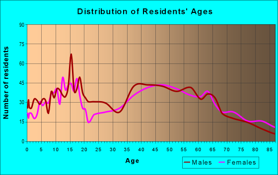 Age and Sex of Residents in zip code 16433
