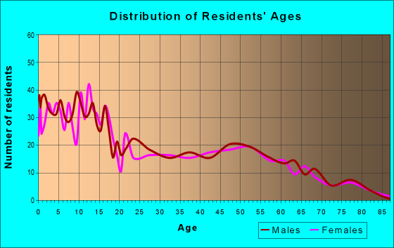 Age and Sex of Residents in zip code 16434