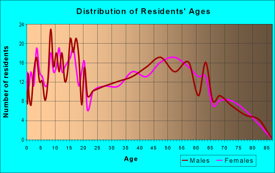Age and Sex of Residents in zip code 16435