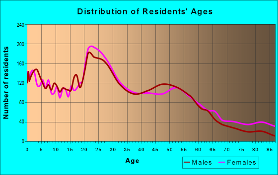 Age and Sex of Residents in zip code 16502