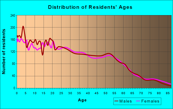 Age and Sex of Residents in zip code 16503