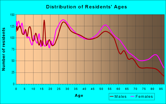 Age and Sex of Residents in zip code 16508