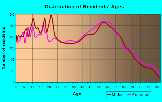 Age and Sex of Residents in zip code 16510