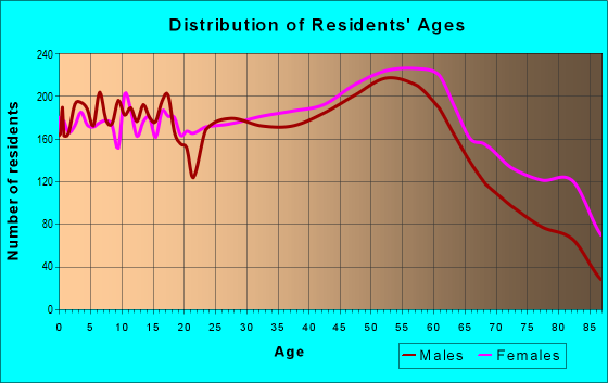 Age and Sex of Residents in zip code 16602