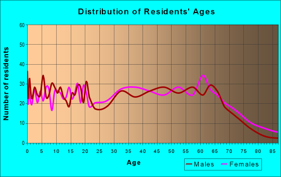 Age and Sex of Residents in zip code 16625