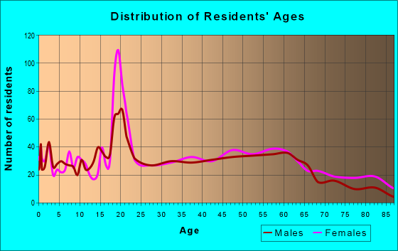 Age and Sex of Residents in zip code 16630