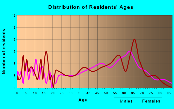 Age and Sex of Residents in zip code 16640