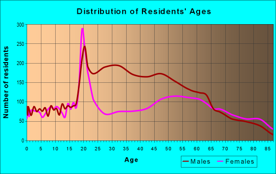 Age and Sex of Residents in zip code 16652