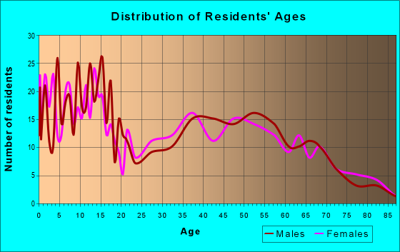 Age and Sex of Residents in zip code 16664
