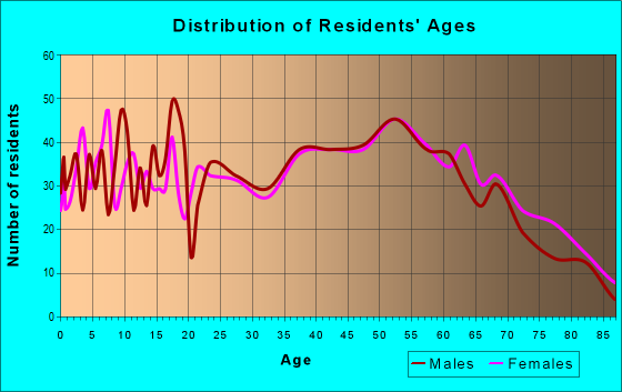 Age and Sex of Residents in zip code 16673