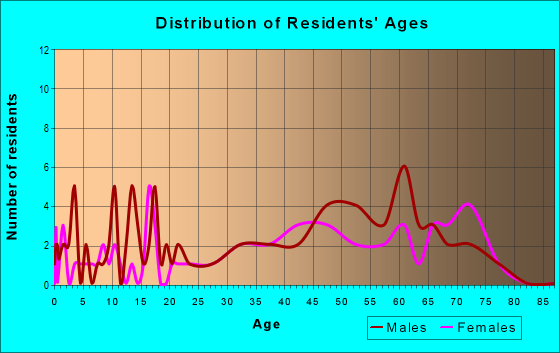 Age and Sex of Residents in zip code 16683