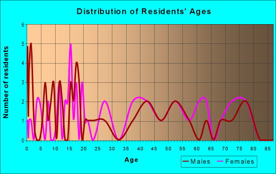 Age and Sex of Residents in zip code 16694