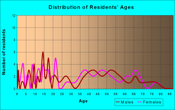 Age and Sex of Residents in zip code 16744