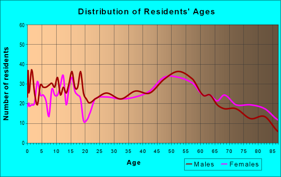 Age and Sex of Residents in zip code 16749