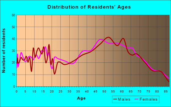 Age and Sex of Residents in zip code 16828