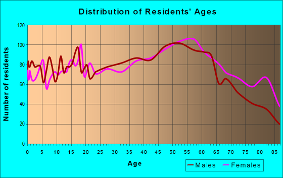 Age and Sex of Residents in zip code 16830