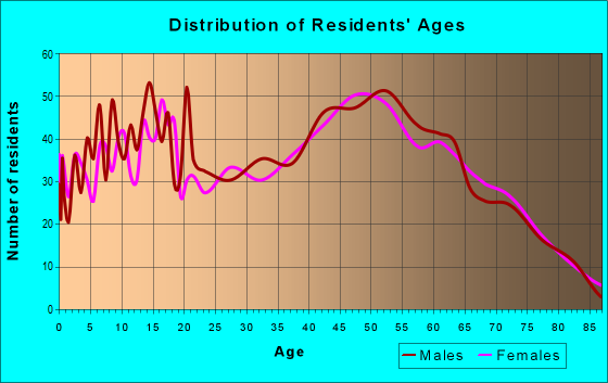 Age and Sex of Residents in zip code 16841