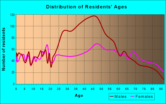 Age and Sex of Residents in zip code 16866