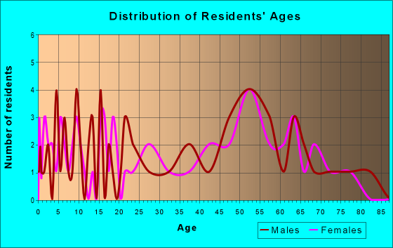 Age and Sex of Residents in zip code 16911