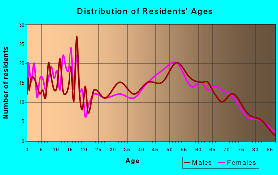 Age and Sex of Residents in zip code 16914