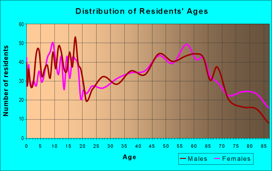 Age and Sex of Residents in zip code 16915