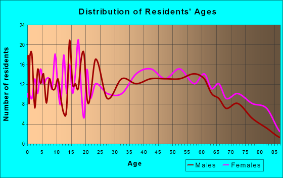 Age and Sex of Residents in zip code 16920