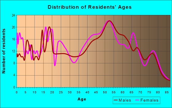 Age and Sex of Residents in zip code 16929