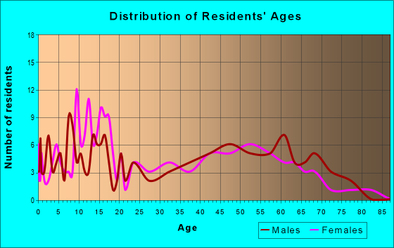 Age and Sex of Residents in zip code 16932