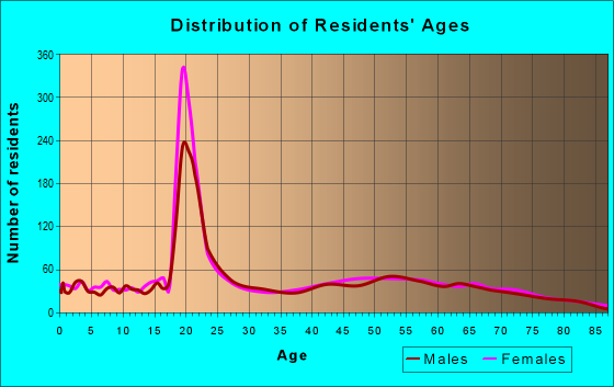 Age and Sex of Residents in zip code 16933