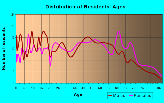 Age and Sex of Residents in zip code 17009
