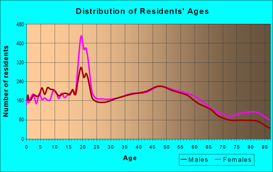 Age and Sex of Residents in zip code 17022