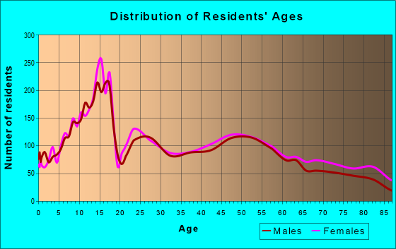 Age and Sex of Residents in zip code 17033