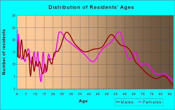 Age and Sex of Residents in zip code 17034