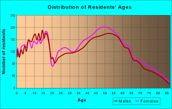 Age and Sex of Residents in zip code 17036
