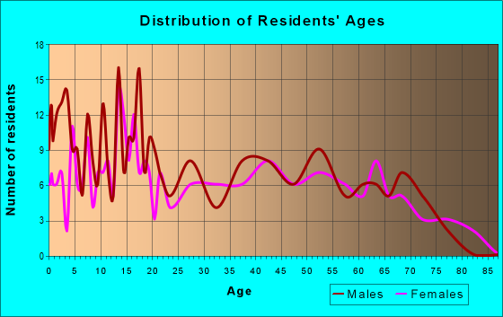 Age and Sex of Residents in zip code 17037