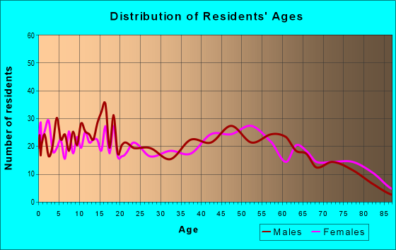 Age and Sex of Residents in zip code 17049